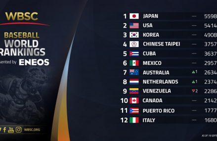 Nederland stijgt op wereldranglijst naar achtste plaats