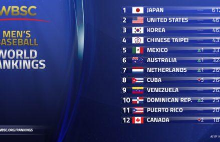 Nederland stijgt op wereldranglijst